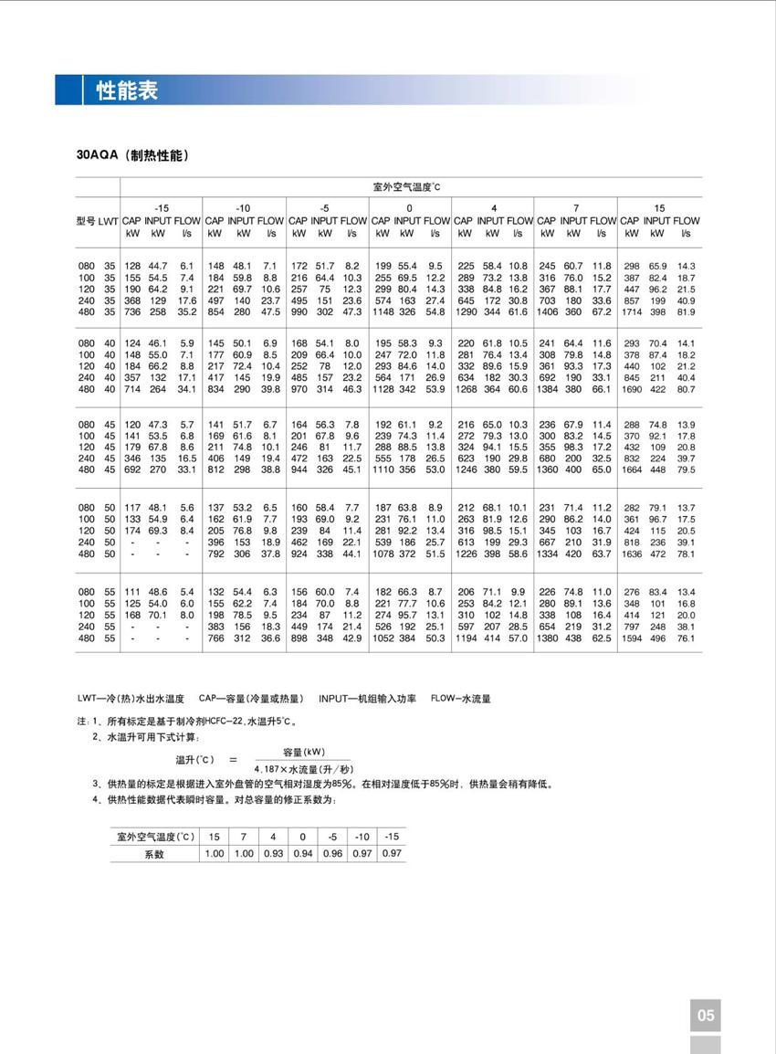 开利30AQA机组性能参数表2